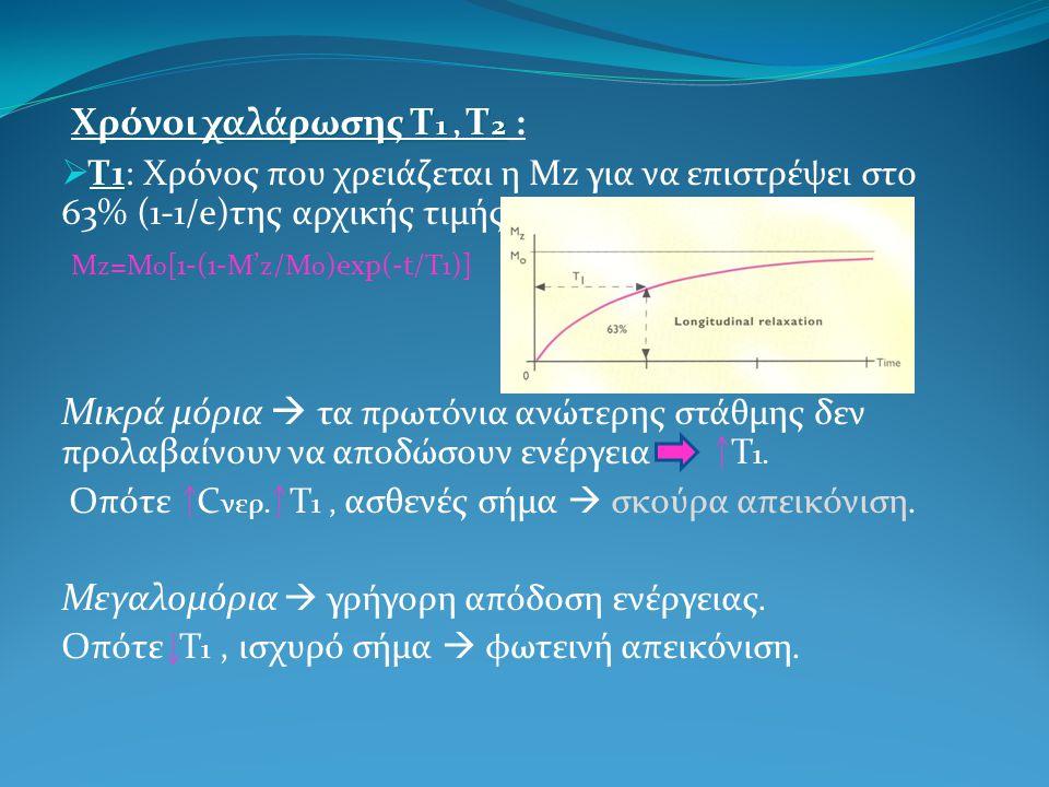 Mz=M0[1-(1-M'z/Mo)exp(-t/T1)]